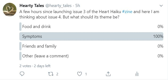 """Screengrab of a tweet from @hearty_tales, reading: """"A few hours since launching issue 3 of the Heart Haiku #zine and here I am thinking about issue 4. But what should its theme be?"""" A poll follows with 4 options: food and drink, symptoms, friends and family, other (leave a comment). Symptoms has all two of the votes cast so far. Two days left to vote."""